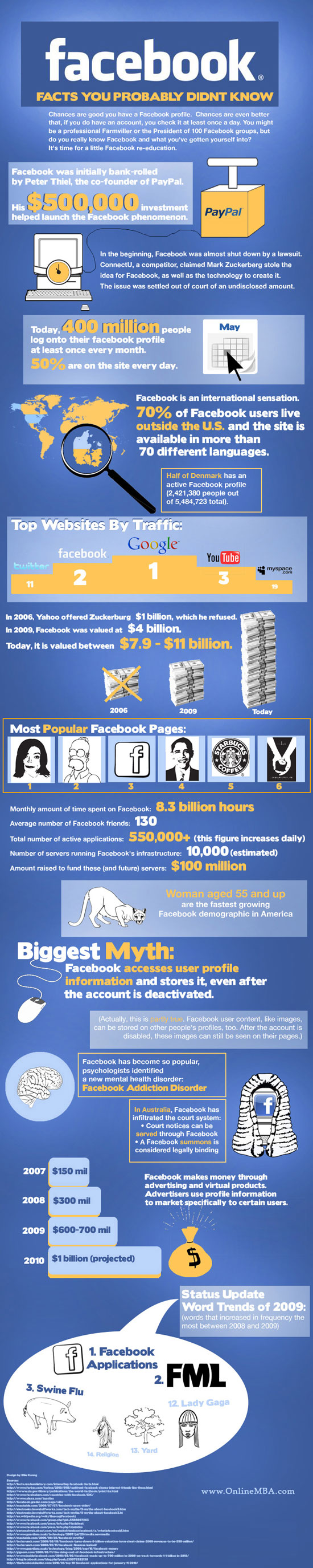 facebook infographics