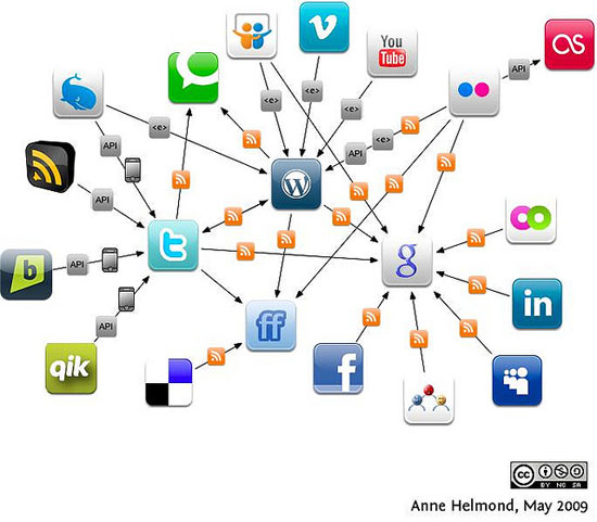 Tracking your Brand on Social Media