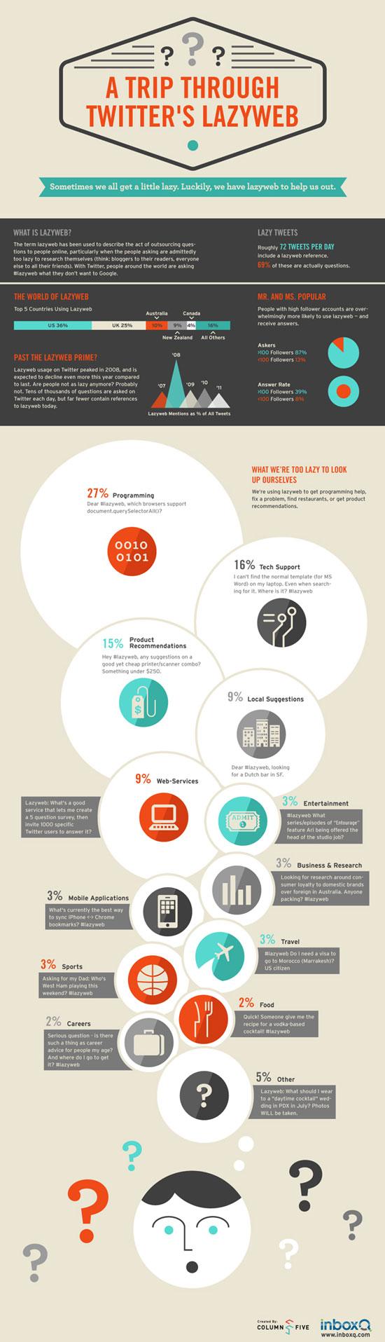 twitter infographics