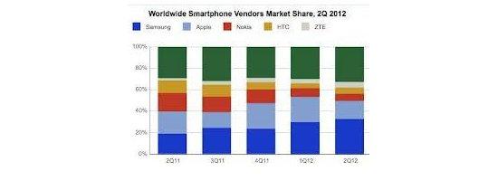 Samsung vs. Apple - Business Lessons