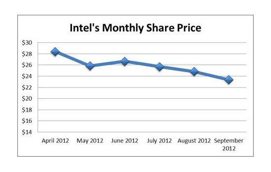 Intel Branding Strategy