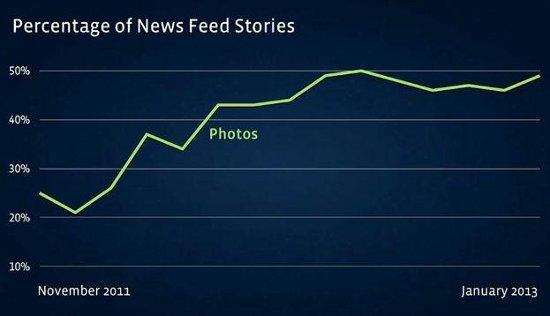 Facebook News Feed Tips