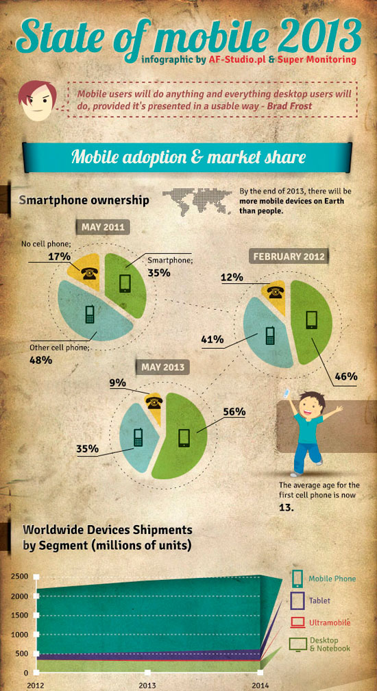 2013 Mobile Growth Statistic Infographic