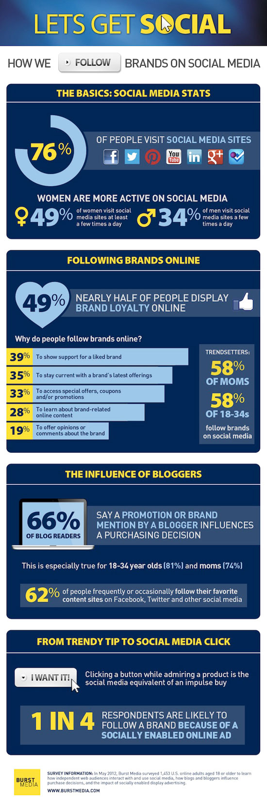 infographic-how-people-follow-brands-online-preview