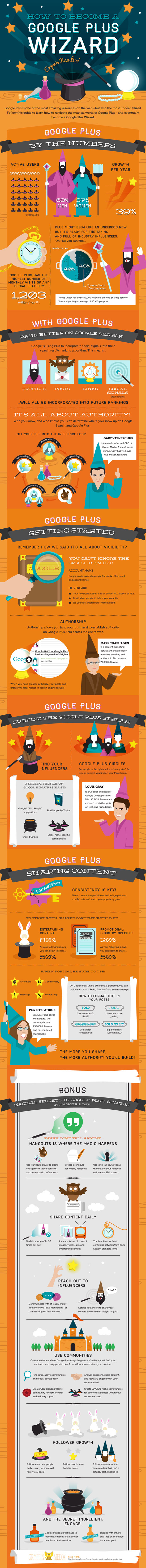 How To Become a Google Plus Wizard