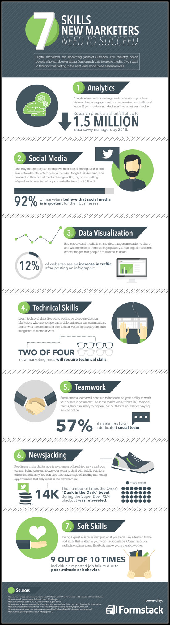 Marketers Skills Infographic