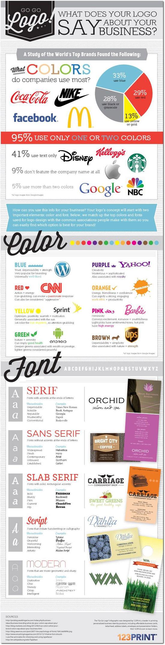 Logo Design Guide Infographic