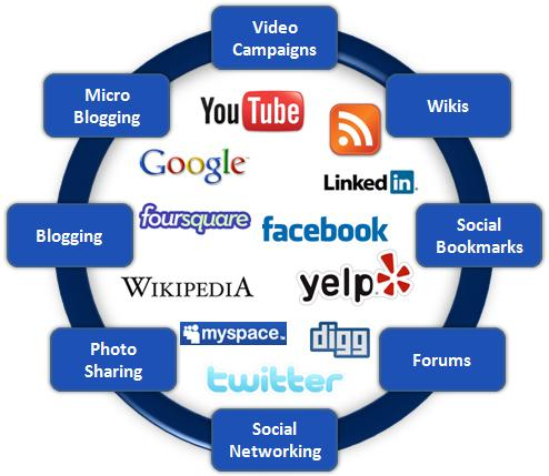 the importance of social networking in modern communication Communication tools there are a wide range of social networking tools that can be used to communicate - and most of them are free you may already be familiar with some of them - skype, gtalk, eyejot, nabble and google groups.