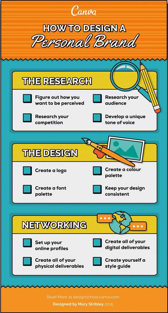 Checklist Create Personal Brand
