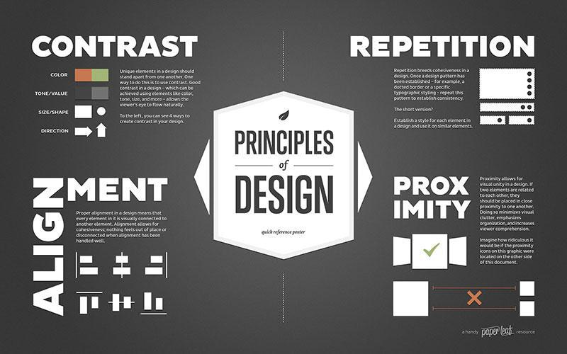 Understand the foundations of design