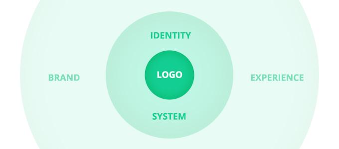 Brand vs. Identity vs. Logo