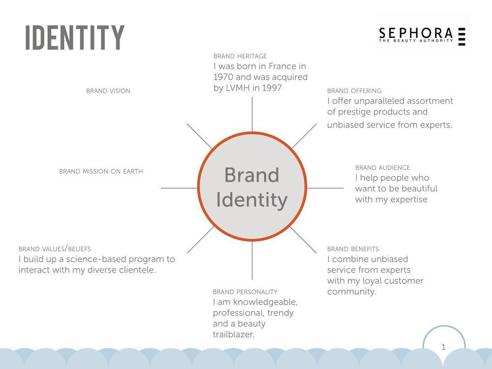 Brand Identity Vision Boards