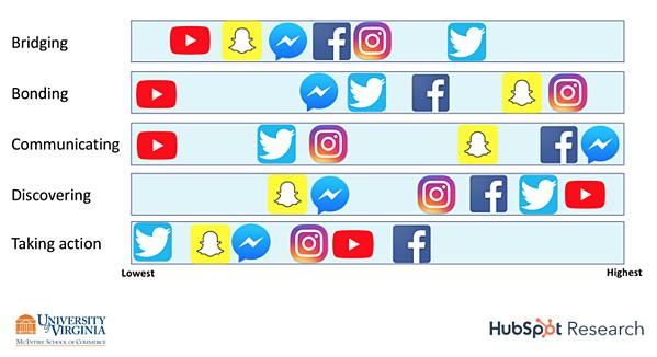 hubspot report social media audience motivation