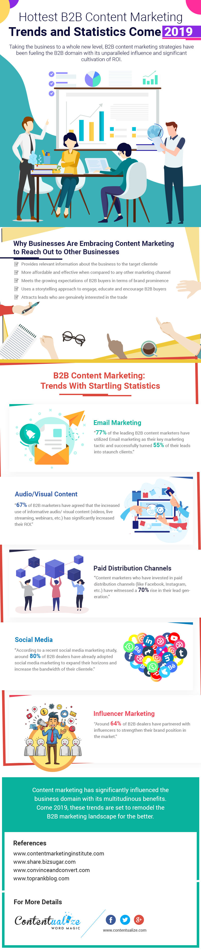 Hottest B2B Content Marketing Trends and Statistics in 2019 (Infographic)