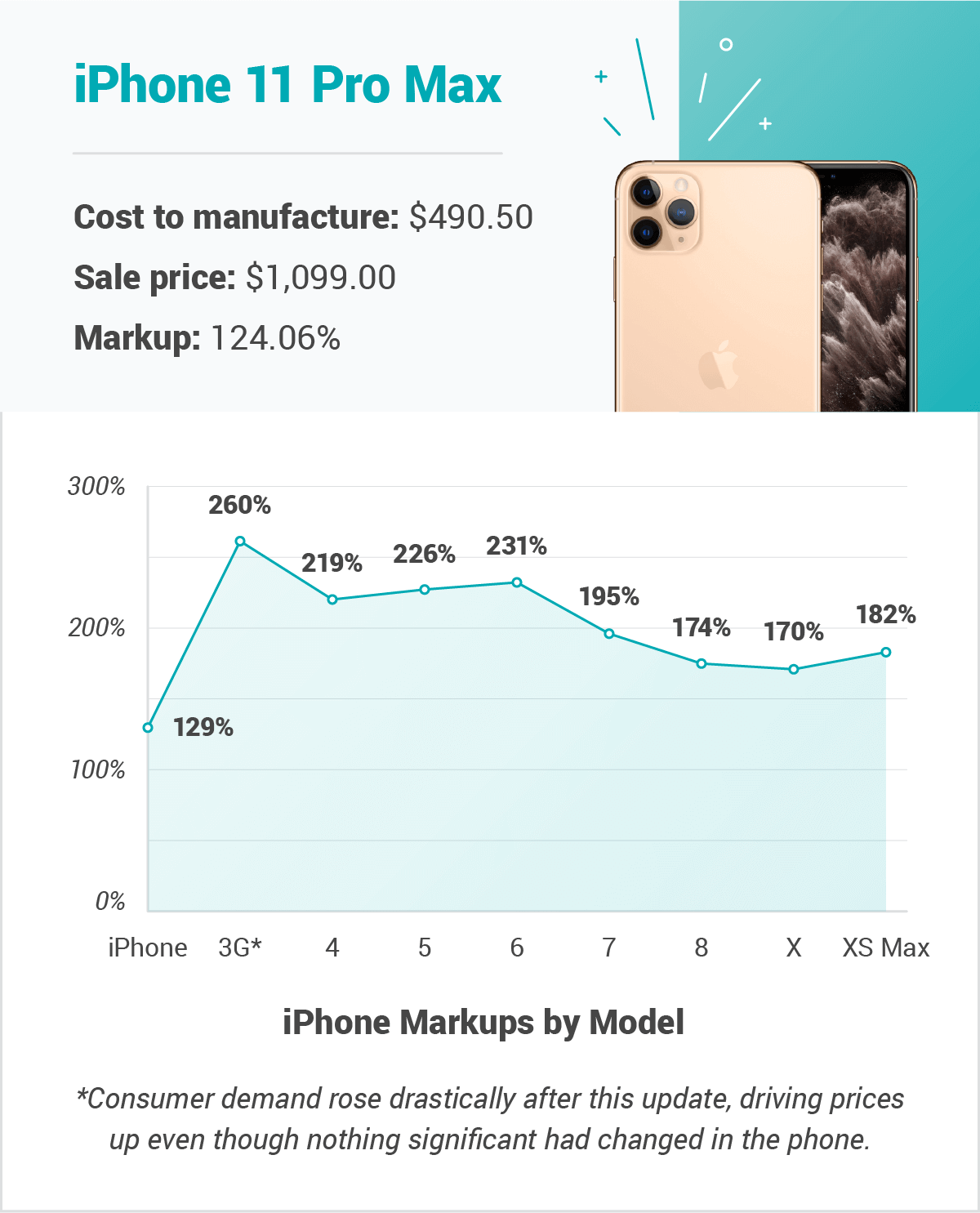 iPhone 11 Pro Max Price Markup Graphic