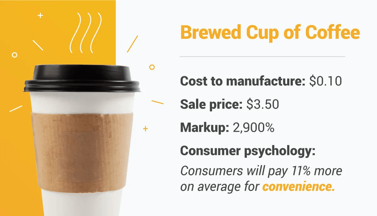 Brewed Cup Coffee Price Markup Graphic