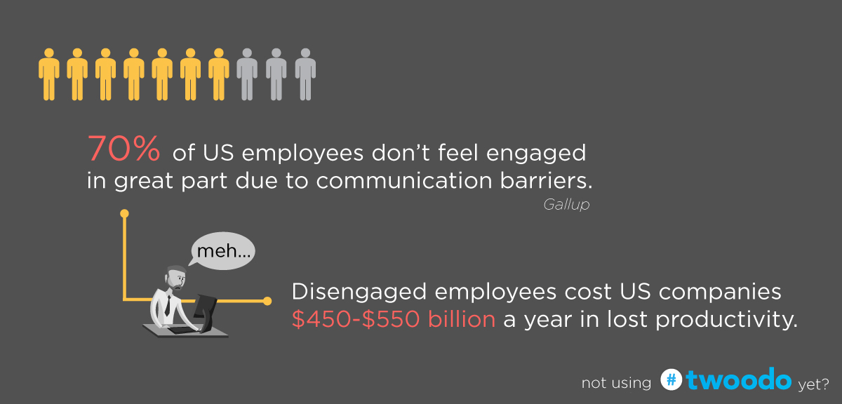 70% US employees don't feel engaged due to communication barriers