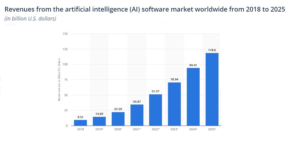 Artificial Intelligence Software Market Revenue