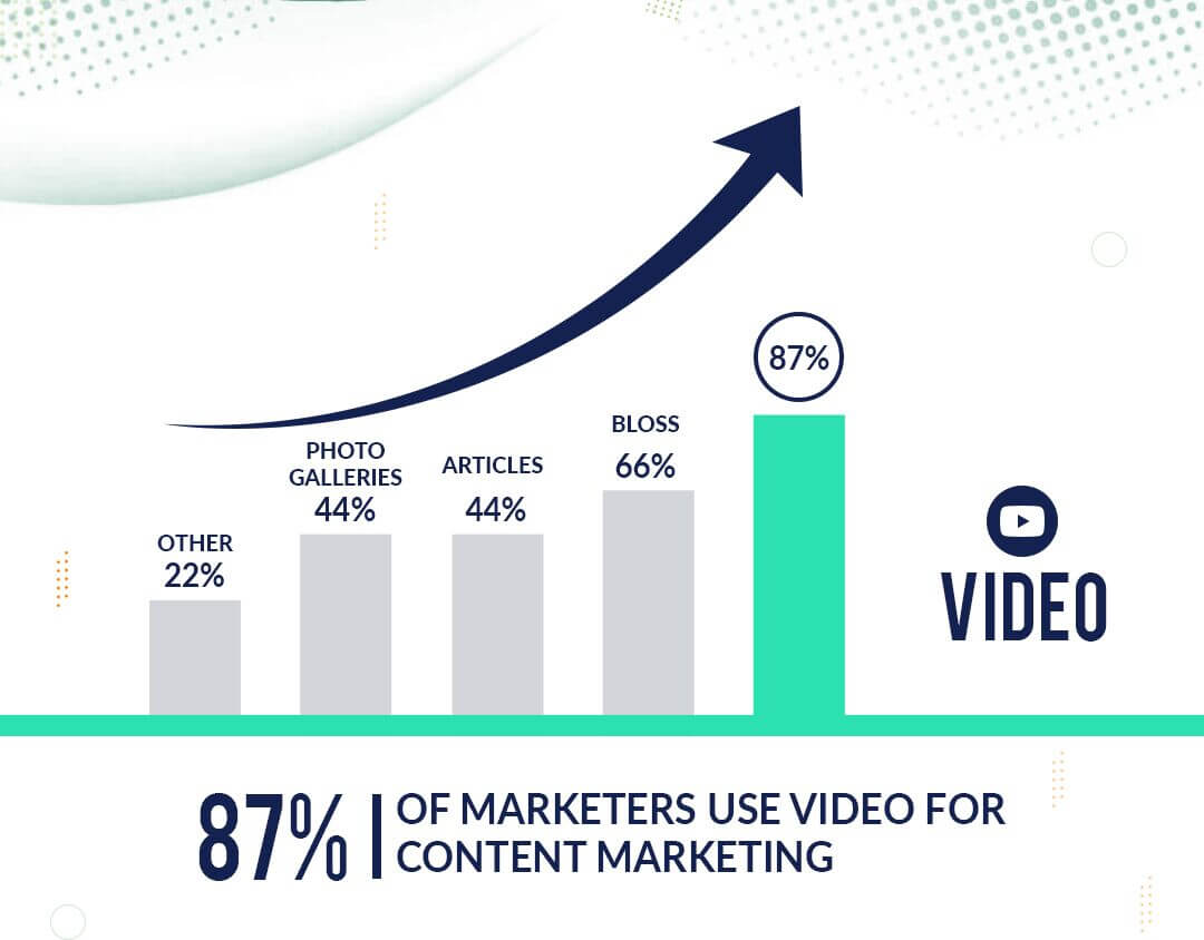 Marketers use Video for Content Marketing