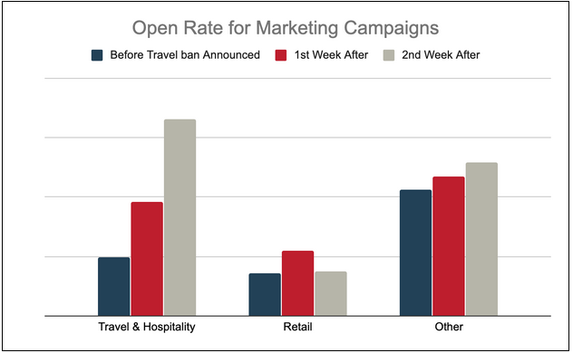 Open Rate for Marketing Campaign