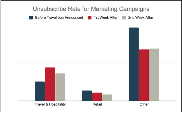 Unsubscribe Rate for Marketing Campaign