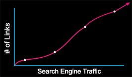 # of Links vs Search Engine Traffic
