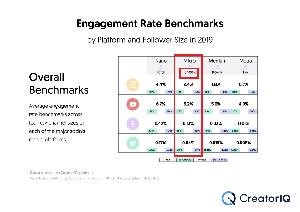 Engagement Rate Benchmarks