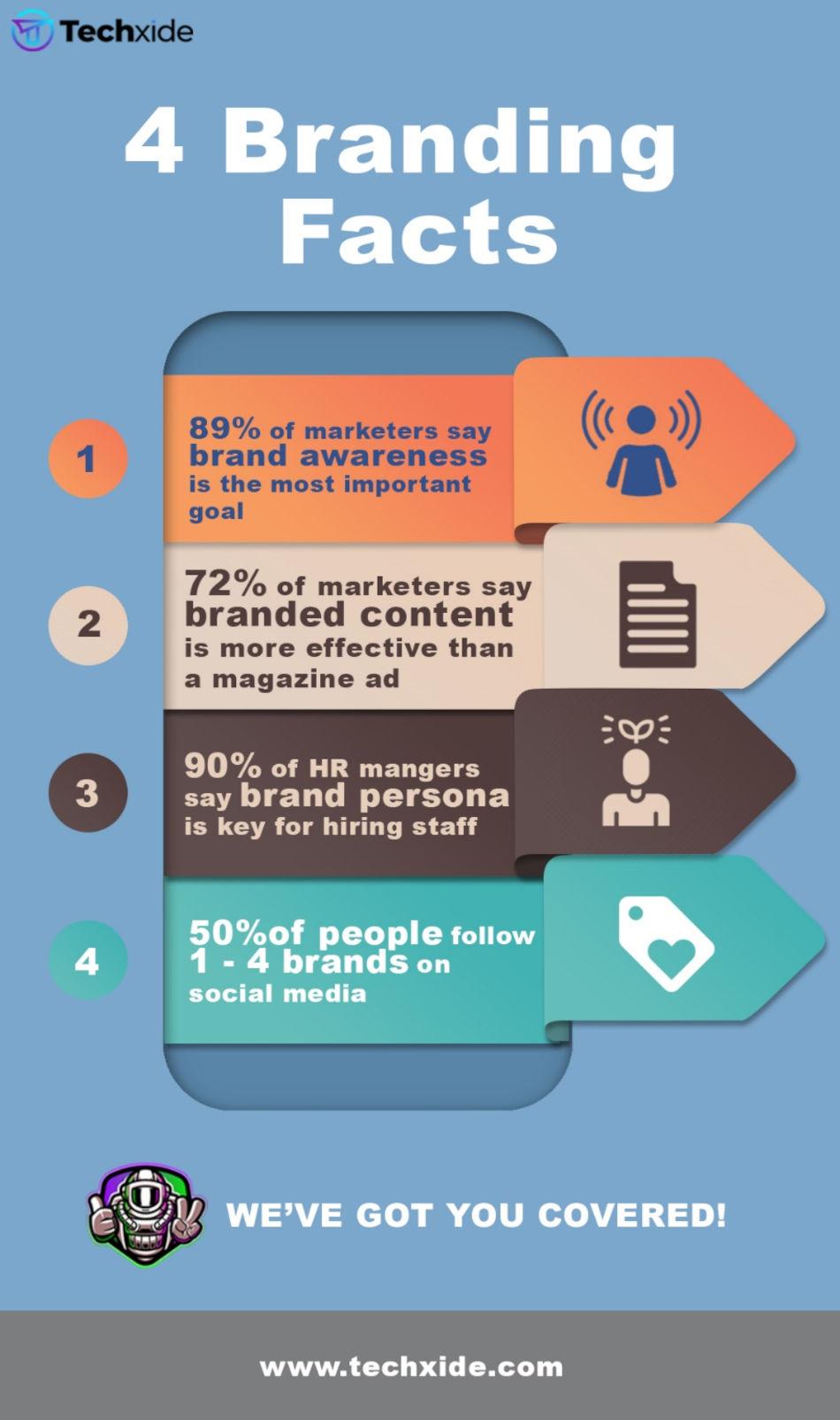 4 Branding Facts
