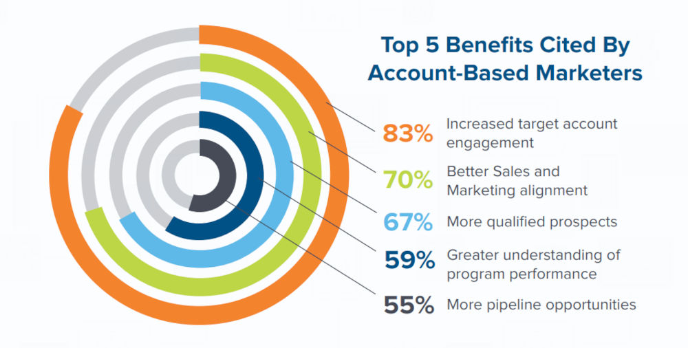 Account-Based Marketers