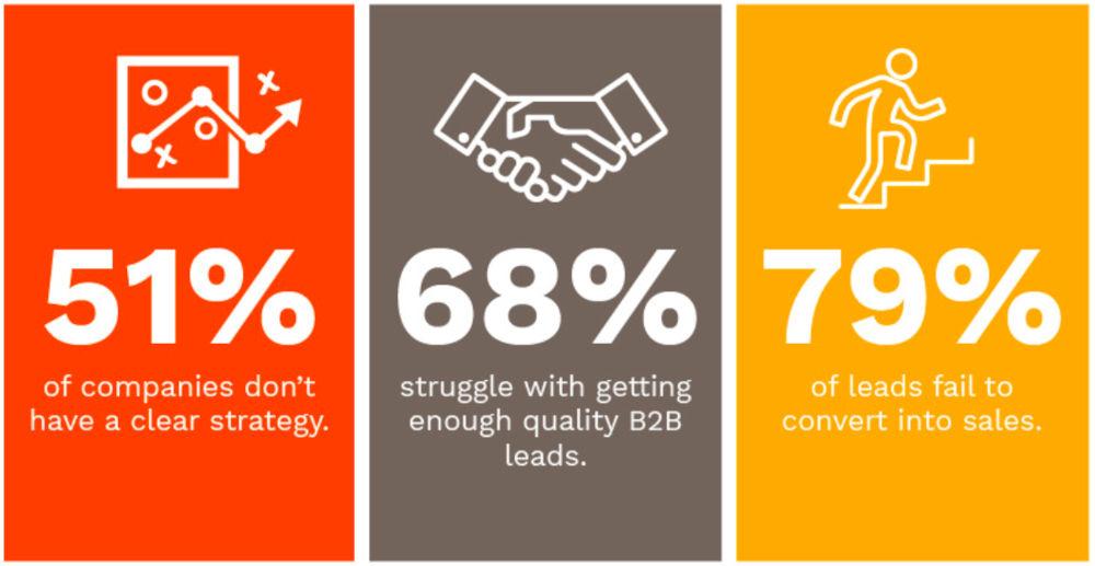 Failed B2B Marketing Stats