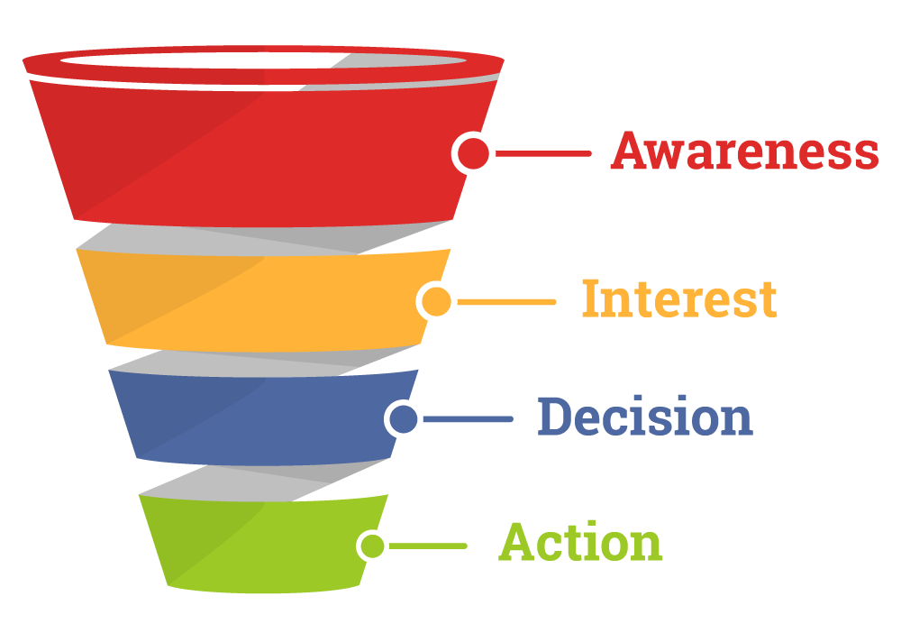 Four Stages Sales Funnel