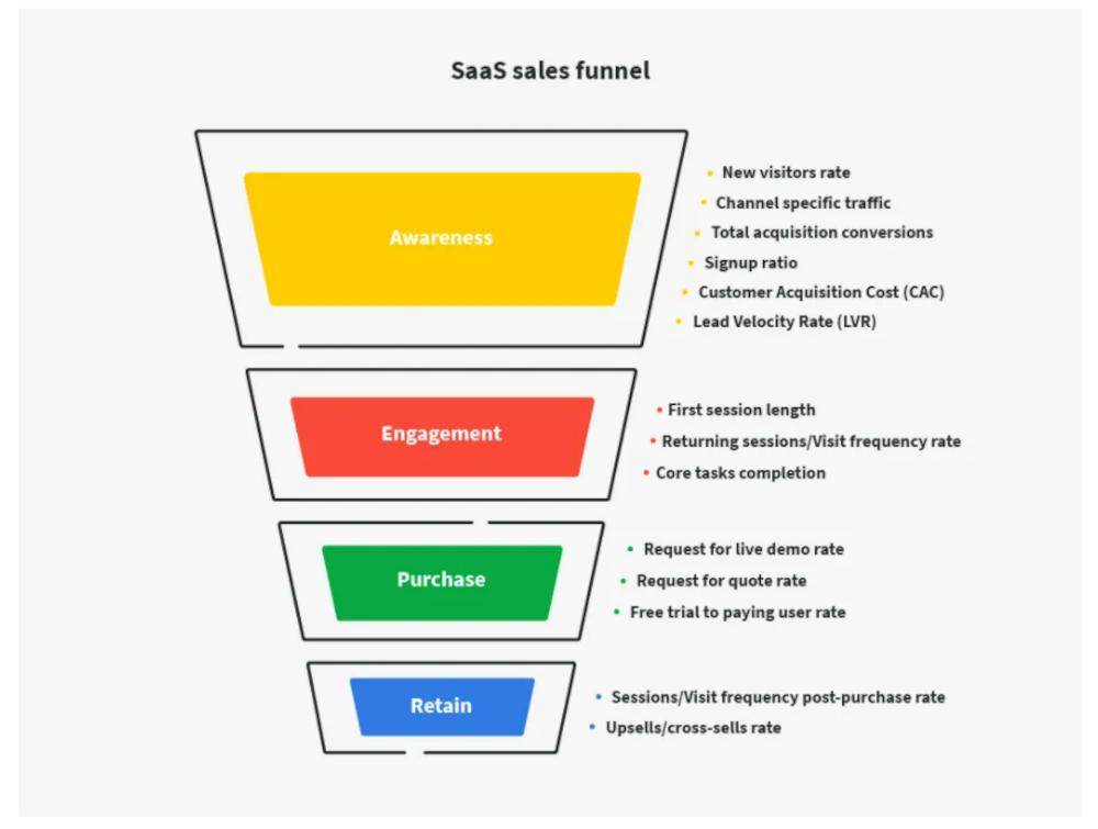 Sales Funnel Template for Enterprises