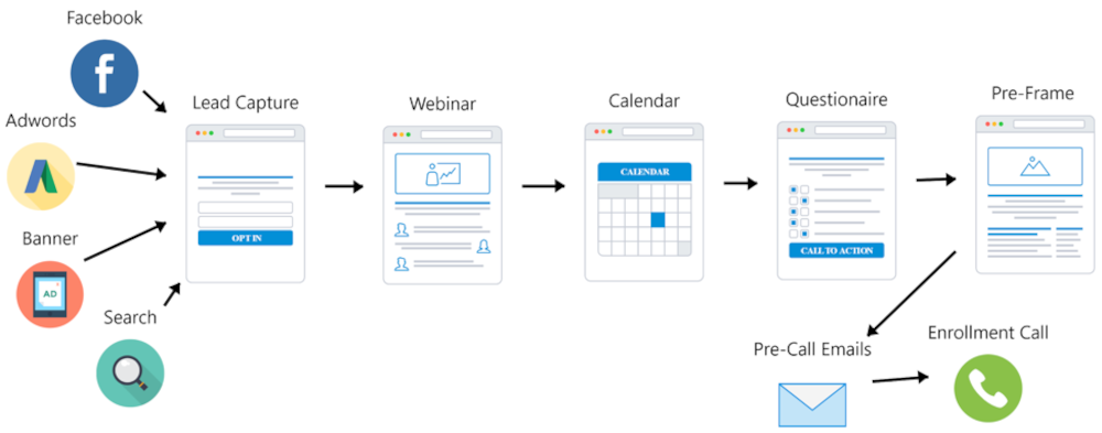 Automated Webinar Sales Funnel Template
