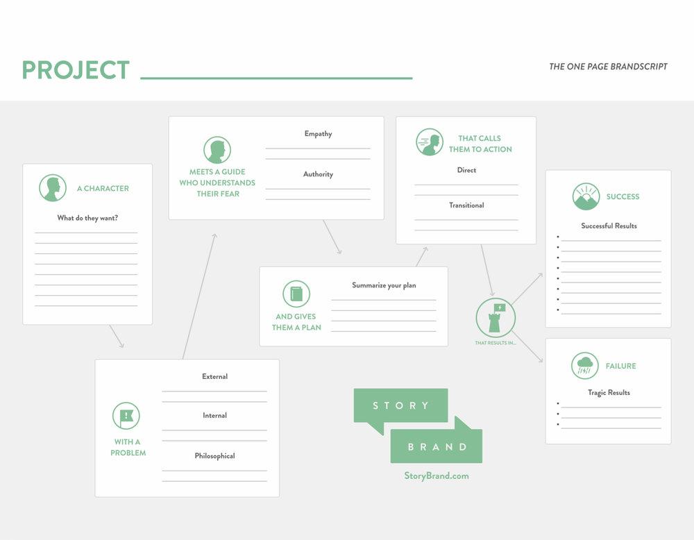 One Page BrandScript