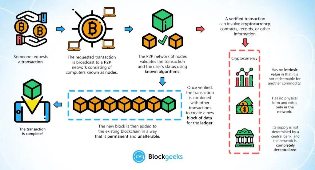 Blockchain Transaction Cycle