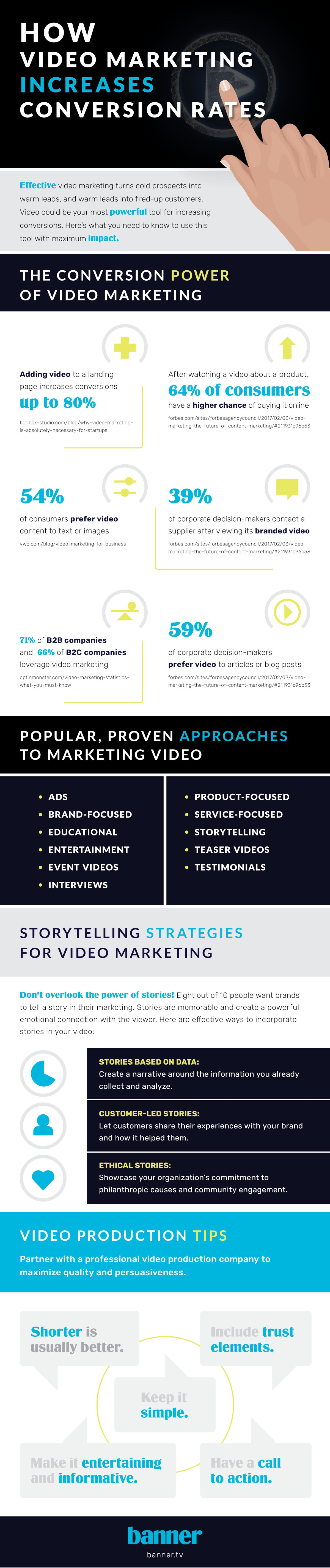 How Video Marketing Increases Conversion Rates Infographic
