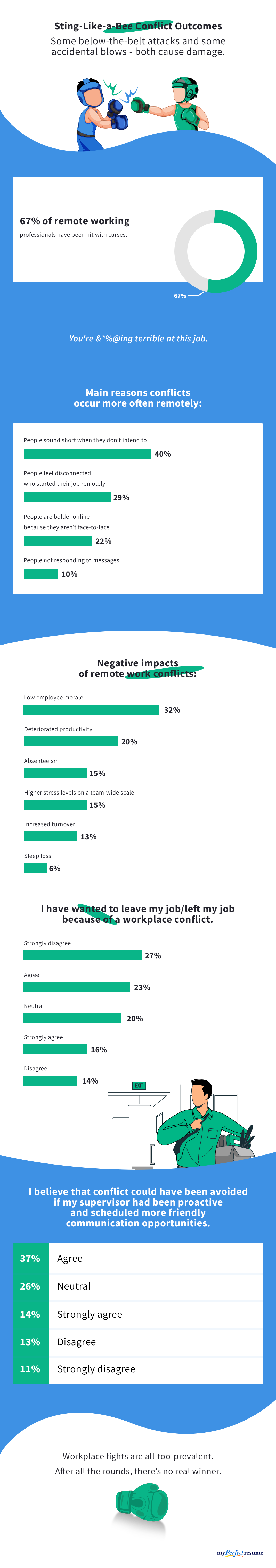 The Blow-by-Blow on Remote Work Conflict (2021 study)