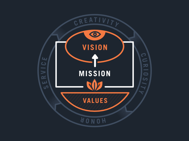 Identify brand mission vission