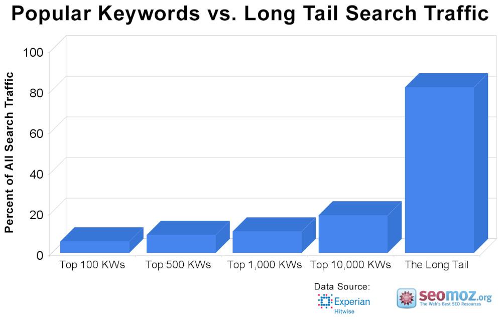 Popular keywords vs. long tail search