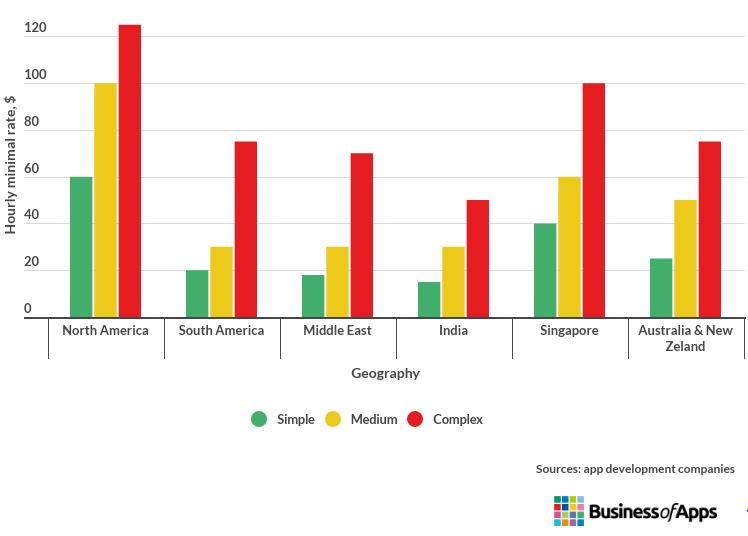 App development price in regions