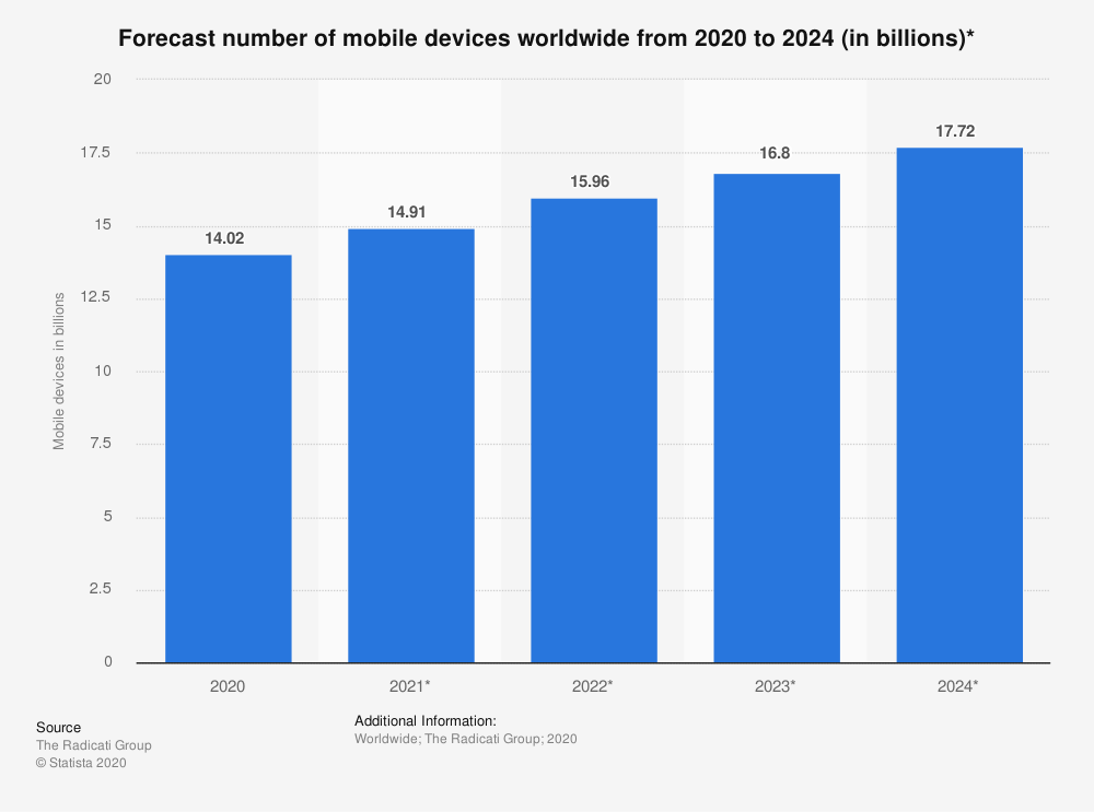 forecast-number-mobile-devices-worldwide-2020-2024