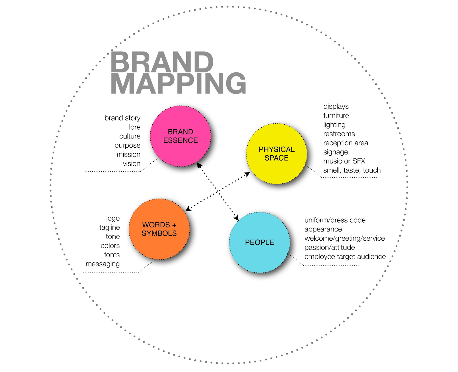 Brand Mapping image