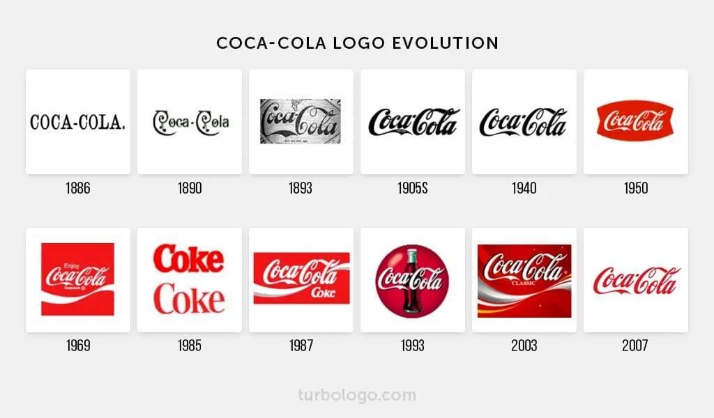 Coca-Cola Logo Evolution