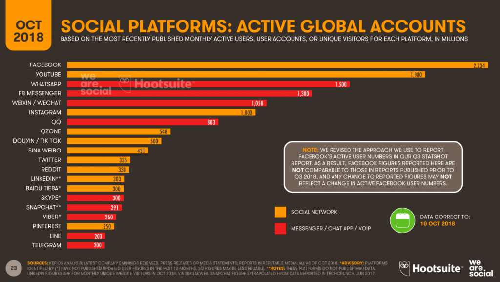 Social Platforms: Active Global Accounts