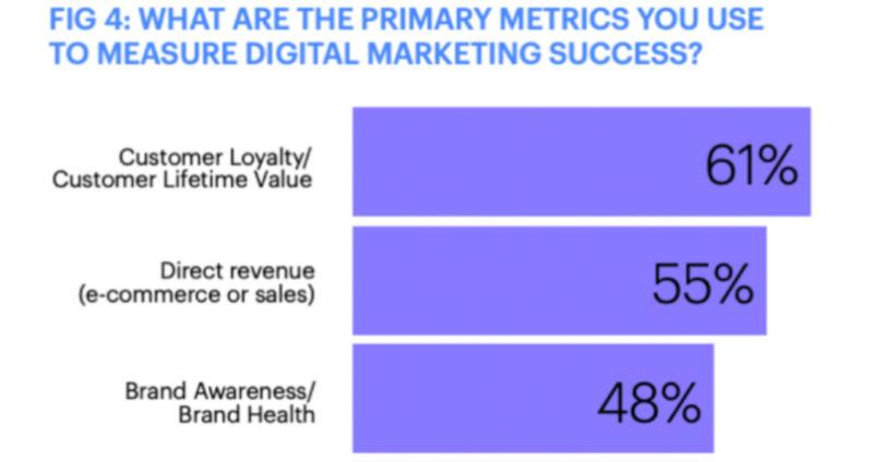 Marketers top priority