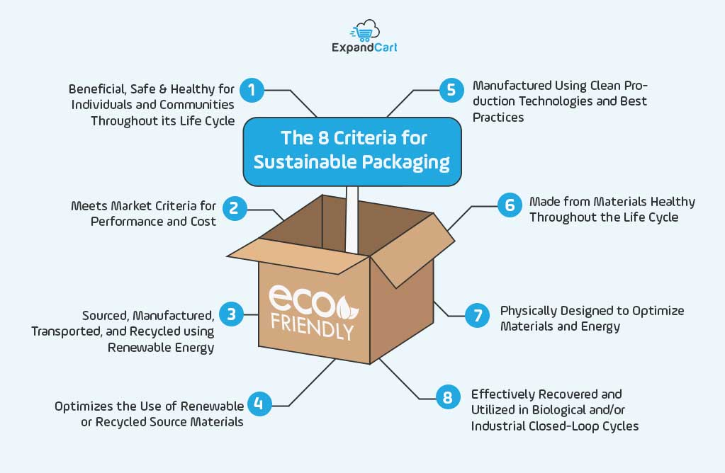 Sustainable Packaging Criteria